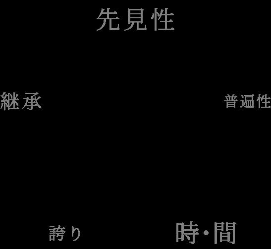 フィロソフィー(先見性、普遍性、継承、時・間、誇り)